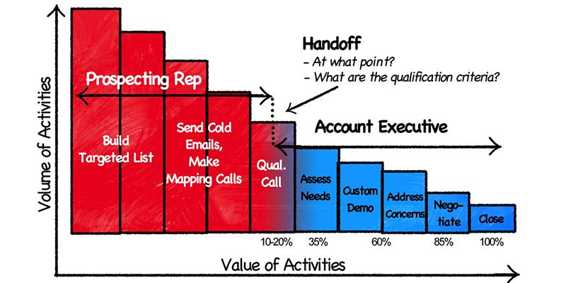 predrev-volumexvalor-atividades-1