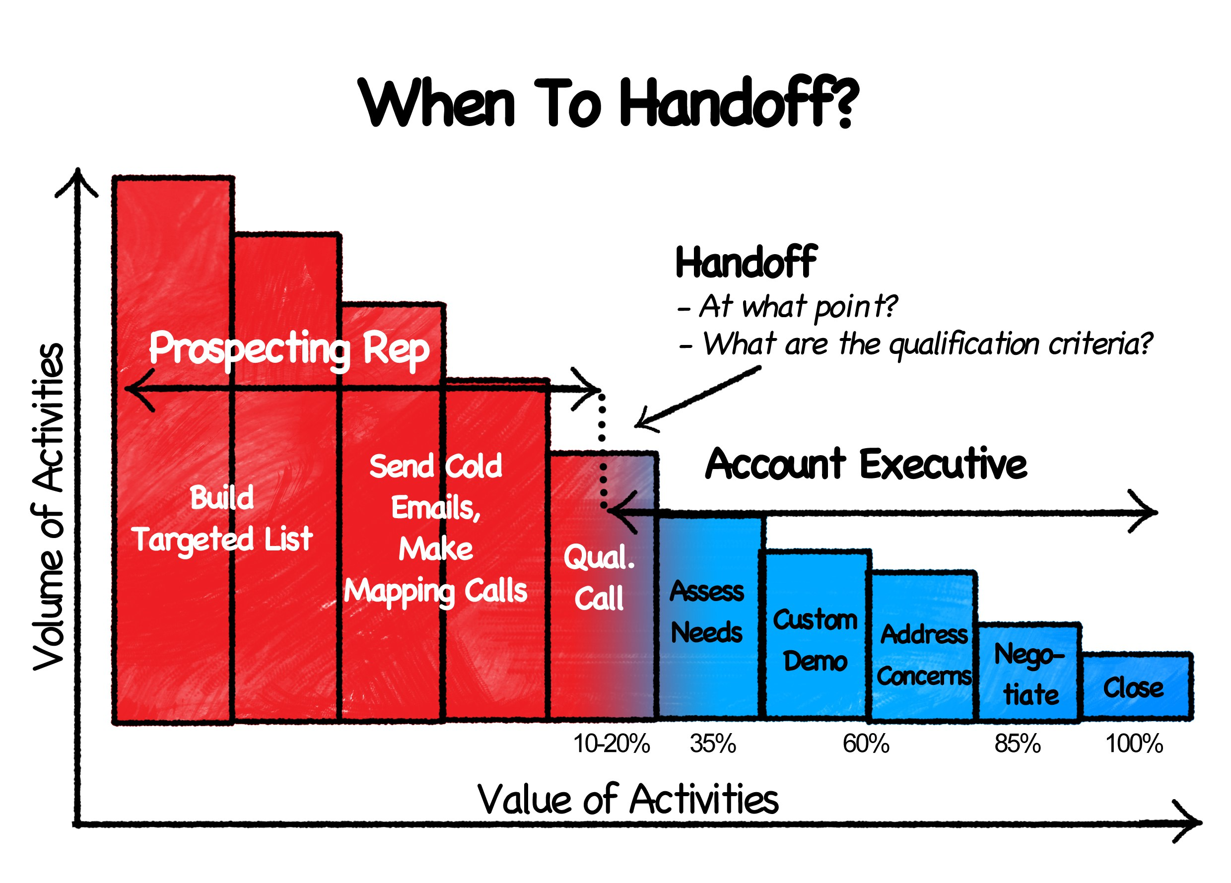 Chart-13-RGB-wheres-the-handoff