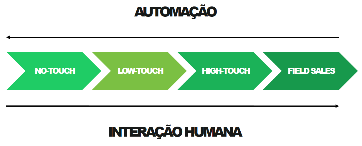 automacao-interacao
