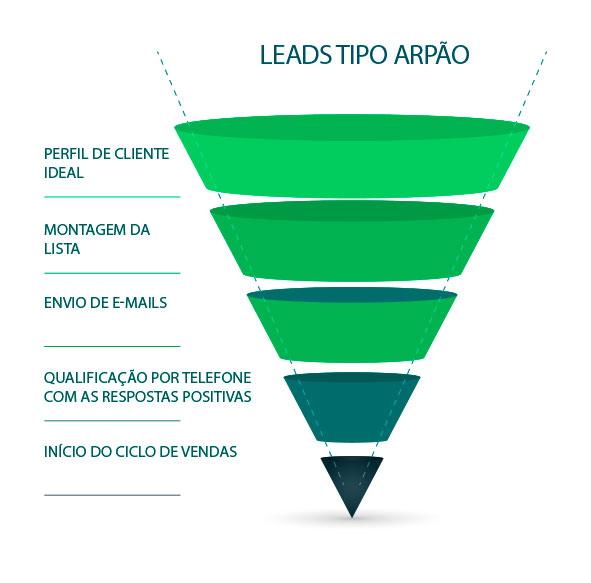 o-que-sao-leads-arpao